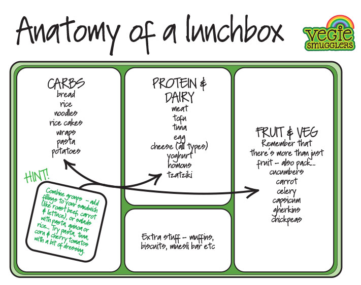 vegiesmugglers-lunchbox-sheet